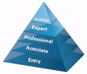 pic01-ccna1-certs-piramid