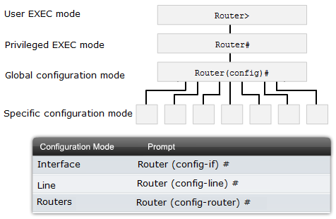 pic11-ccna2-ios-configuration-modes
